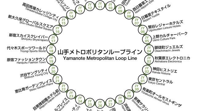 Eine etwas andere Karte der Yamanote-Ringlinie